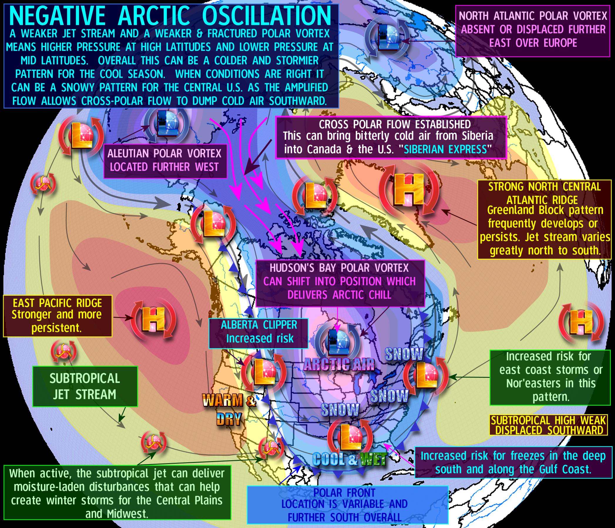 Arctic Oscillation Index (AO)